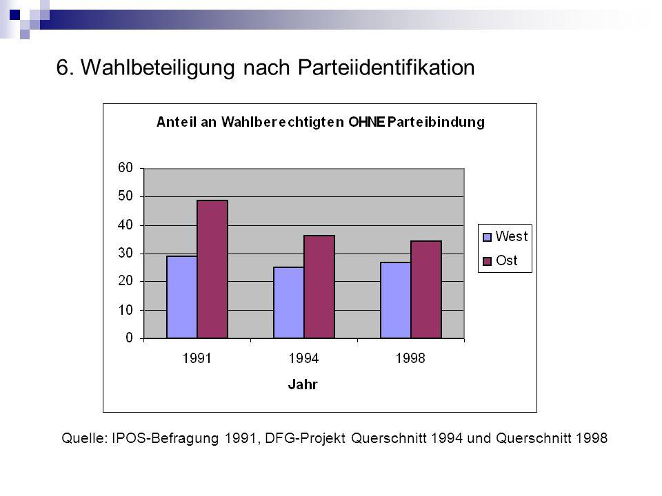 Quelle: IPOS-Befragung 1991, DFG-Projekt Querschnitt 1994 und Querschnitt 1998 6. Wahlbeteiligung nach Parteiidentifikation