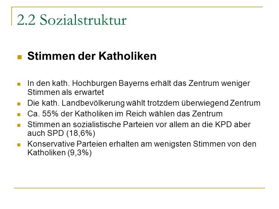 2.2 Sozialstruktur Stimmen der Katholiken In den kath. Hochburgen Bayerns erhält das Zentrum weniger Stimmen als erwartet Die kath. Landbevölkerung wä