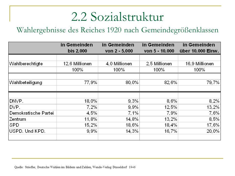 2.2 Sozialstruktur Wahlergebnisse des Reiches 1920 nach Gemeindegrößenklassen Quelle: Striefler, Deutsche Wahlen im Bildern und Zahlen, Wende-Verlag D