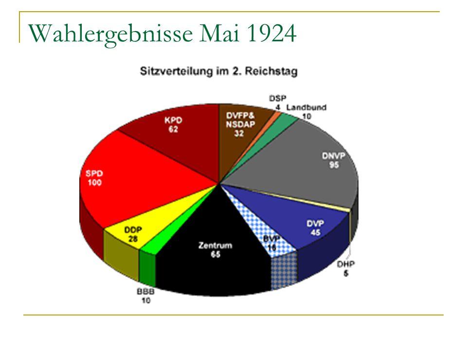 Wahlergebnisse Mai 1924