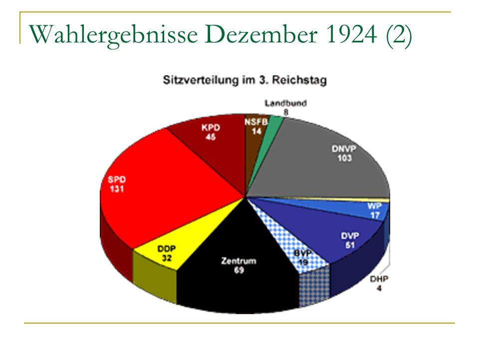 Wahlergebnisse Dezember 1924 (2)
