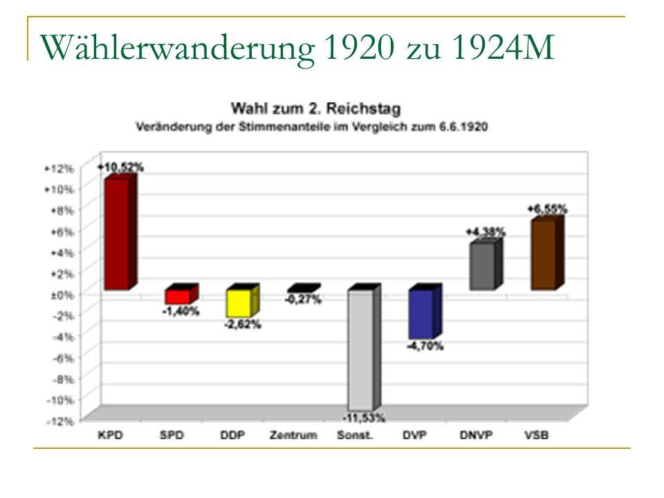 Wählerwanderung 1920 zu 1924M