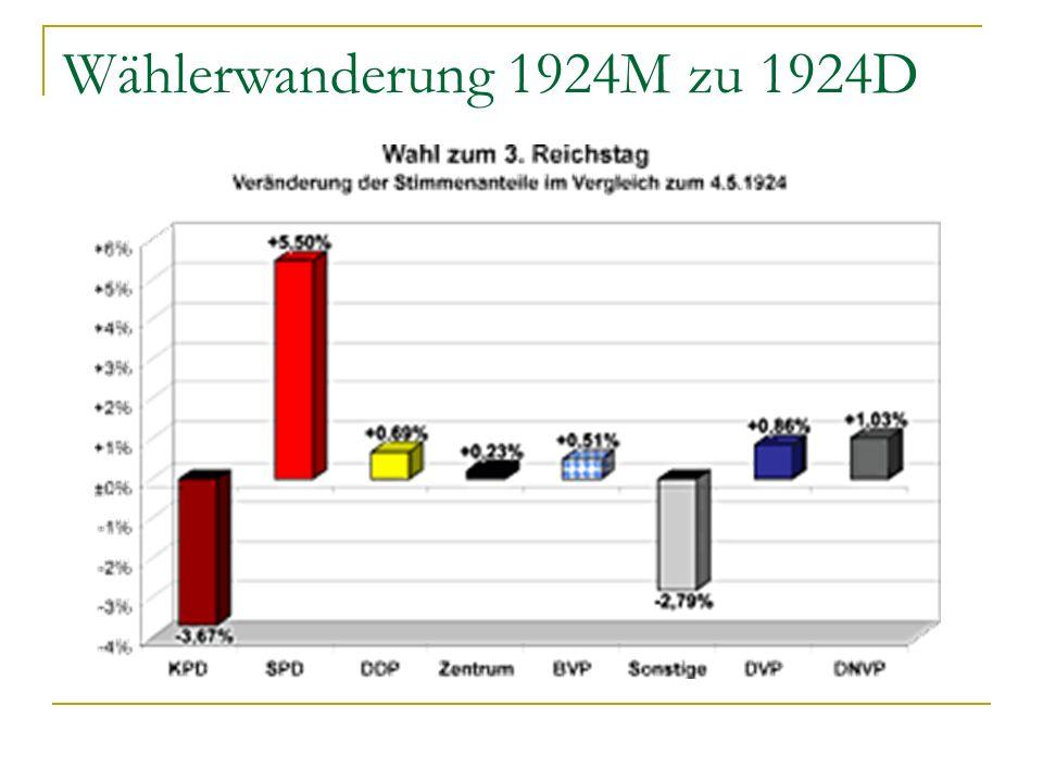 Wählerwanderung 1924M zu 1924D