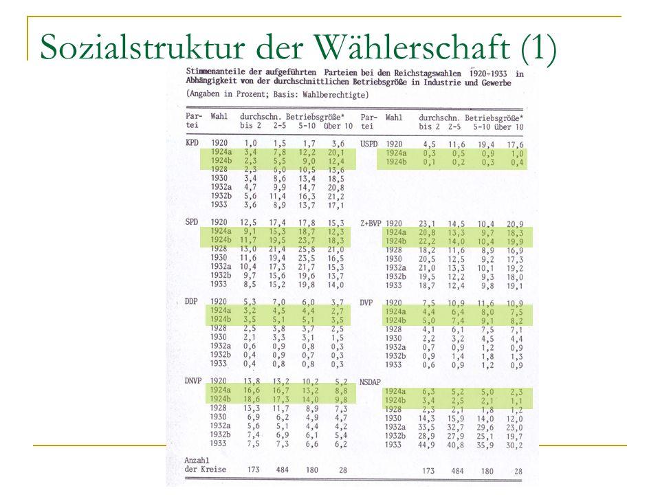 Sozialstruktur der Wählerschaft (1)