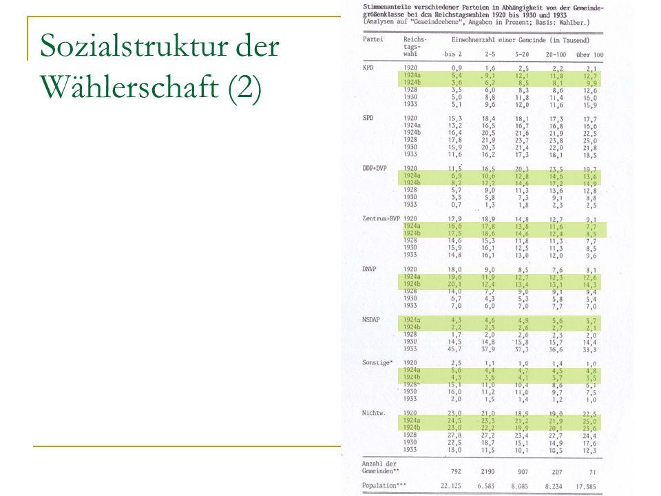 Sozialstruktur der Wählerschaft (2)