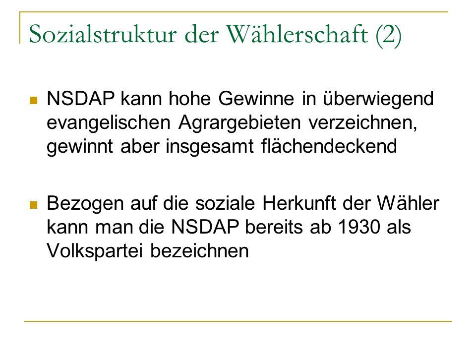 Sozialstruktur der Wählerschaft (2) NSDAP kann hohe Gewinne in überwiegend evangelischen Agrargebieten verzeichnen, gewinnt aber insgesamt flächendeck