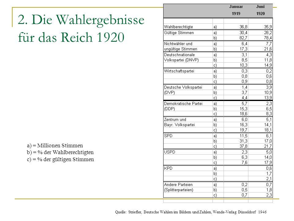 2. Die Wahlergebnisse für das Reich 1920 a) = Millionen Stimmen b) = % der Wahlberechtigten c) = % der gültigen Stimmen Quelle: Striefler, Deutsche Wa