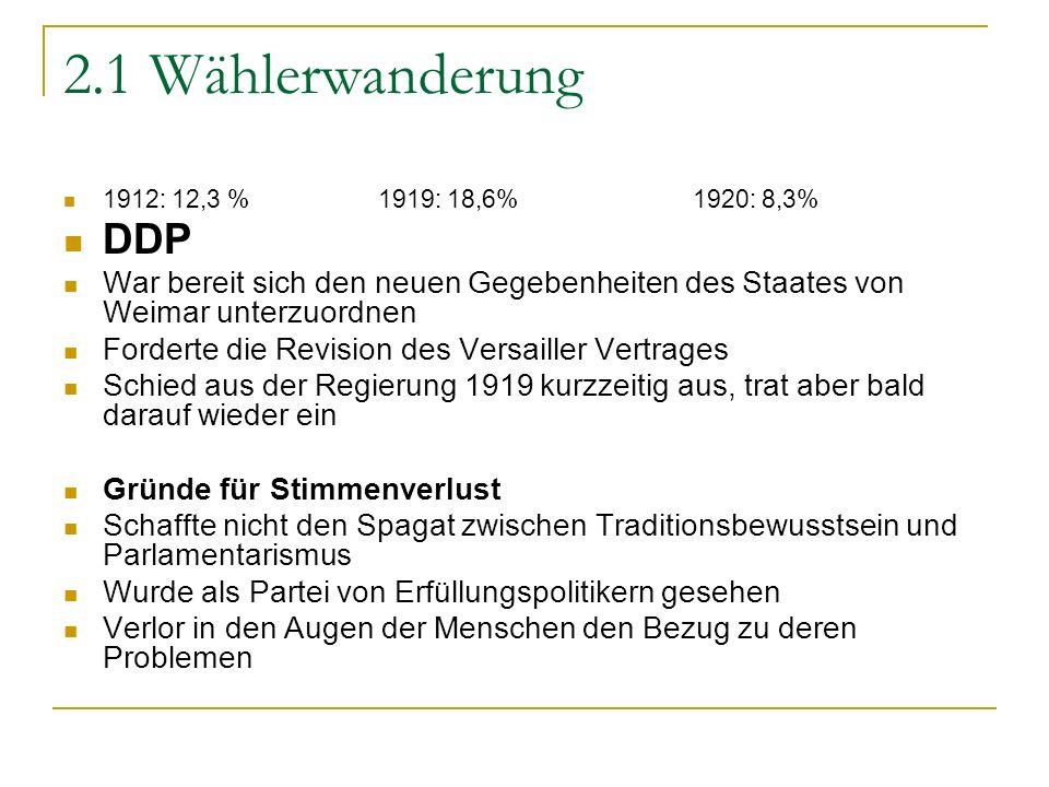 2.1 Wählerwanderung 1912: 12,3 %1919: 18,6%1920: 8,3% DDP War bereit sich den neuen Gegebenheiten des Staates von Weimar unterzuordnen Forderte die Re