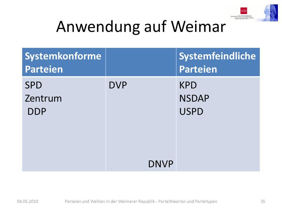 Anwendung auf Weimar 04.05.2010Parteien und Wahlen in der Weimarer Republik - Parteitheorien und Parteitypen35 Systemkonforme Parteien Systemfeindlich
