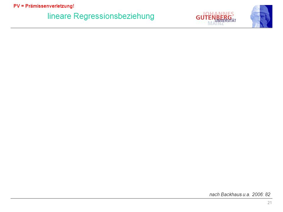 21 PV: Nicht lineare Regressionsbeziehung nach Backhaus u.a. 2006: 82 Lineare Regressionsfunktion Y = β 0 + β 1 · X Nichtlineare Regressionsfunktion Y