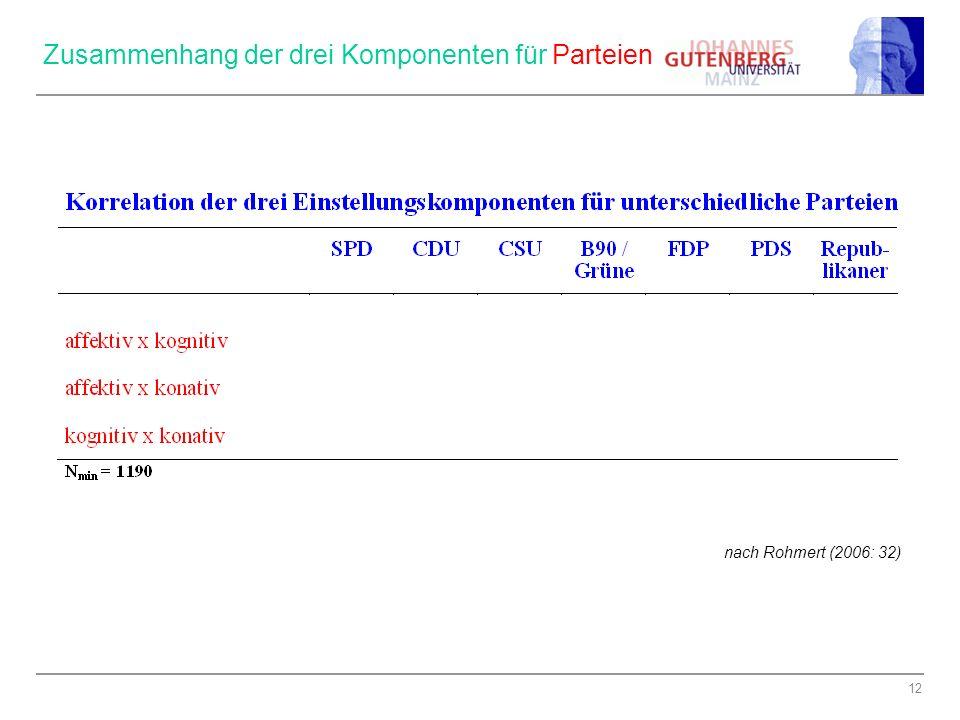 12 Zusammenhang der drei Komponenten für Parteien nach Rohmert (2006: 32)