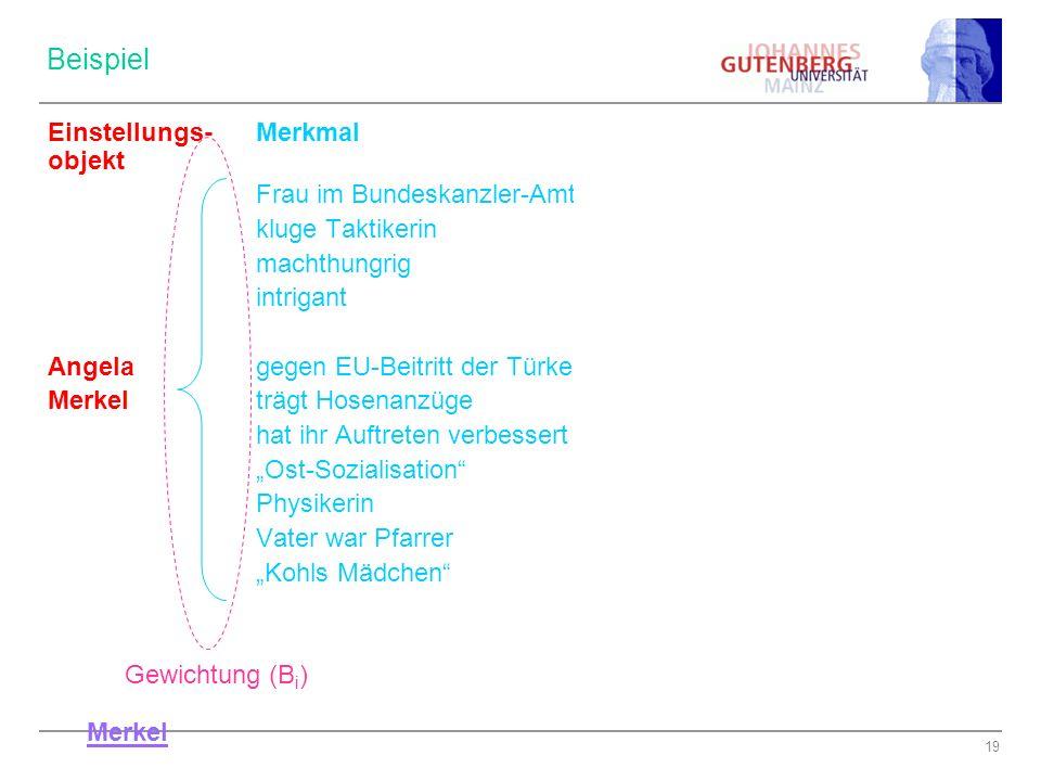 19 Beispiel Einstellungs-MerkmalBewertung (a i ) objekt Frau im Bundeskanzler-Amt ++ kluge Taktikerin + machthungrig - - intrigant - - - Angela gegen