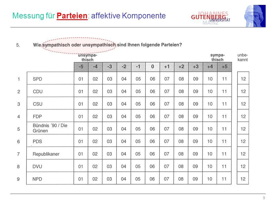 9 Messung für Parteien: affektive Komponente