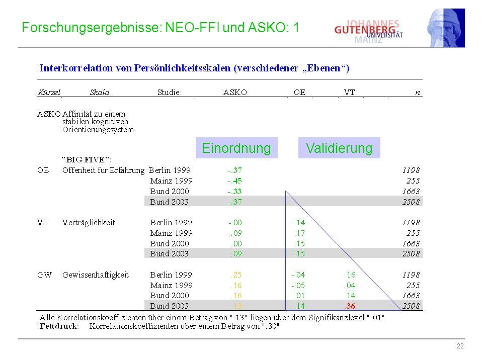 22 Forschungsergebnisse: NEO-FFI und ASKO: 1 ValidierungEinordnung