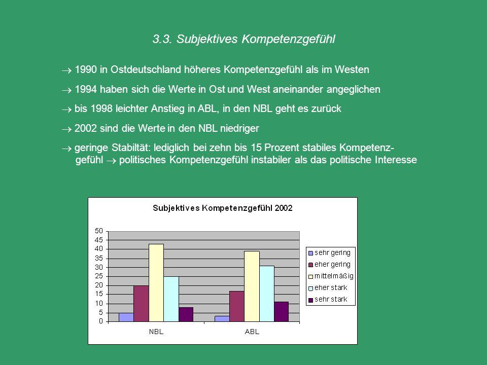 3.3. Subjektives Kompetenzgefühl 1990 in Ostdeutschland höheres Kompetenzgefühl als im Westen 1994 haben sich die Werte in Ost und West aneinander ang