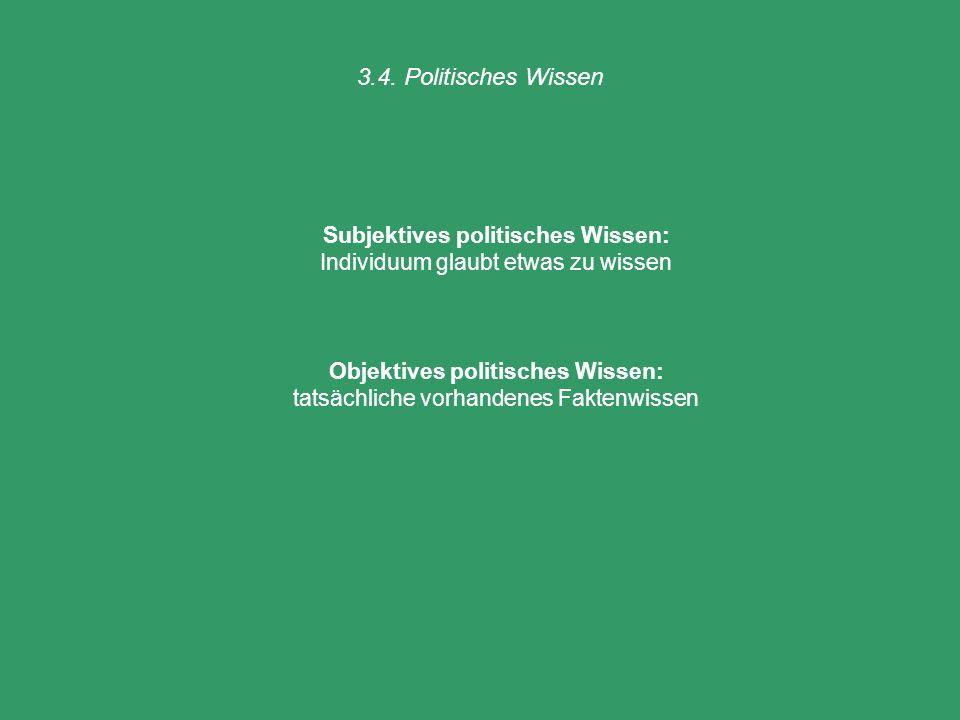 3.4. Politisches Wissen Subjektives politisches Wissen: Individuum glaubt etwas zu wissen Objektives politisches Wissen: tatsächliche vorhandenes Fakt