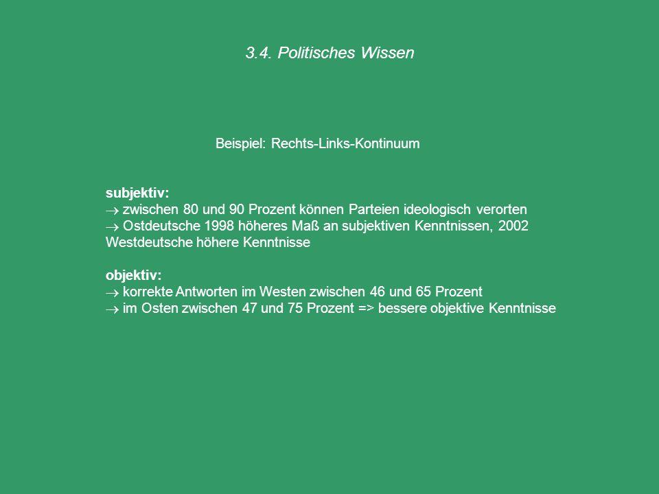 3.4. Politisches Wissen Beispiel: Rechts-Links-Kontinuum subjektiv: zwischen 80 und 90 Prozent können Parteien ideologisch verorten Ostdeutsche 1998 h
