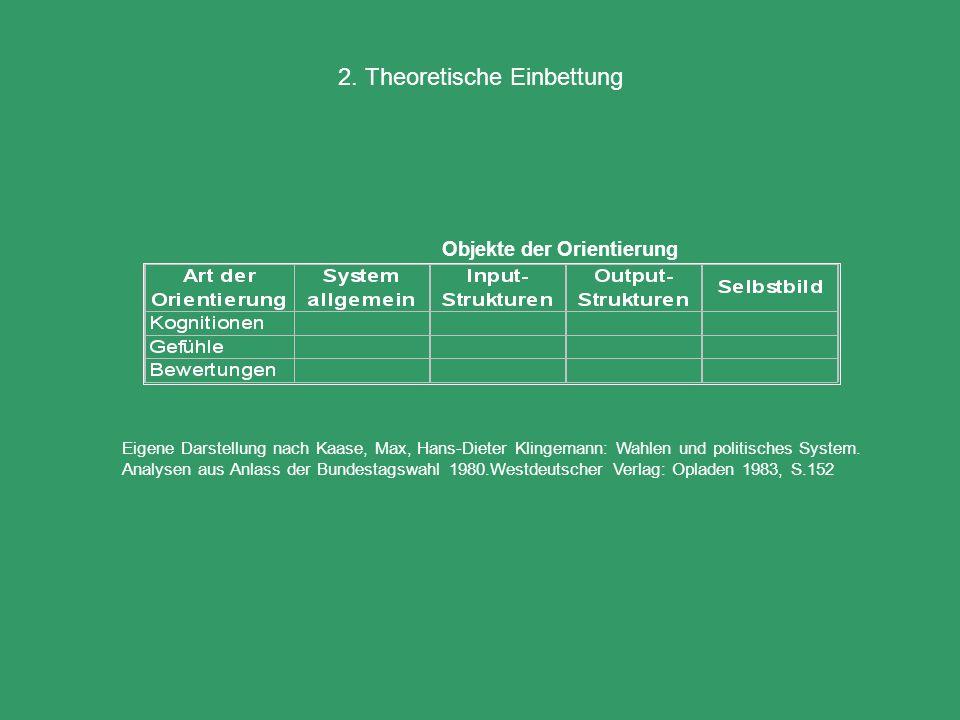 2. Theoretische Einbettung Eigene Darstellung nach Kaase, Max, Hans-Dieter Klingemann: Wahlen und politisches System. Analysen aus Anlass der Bundesta