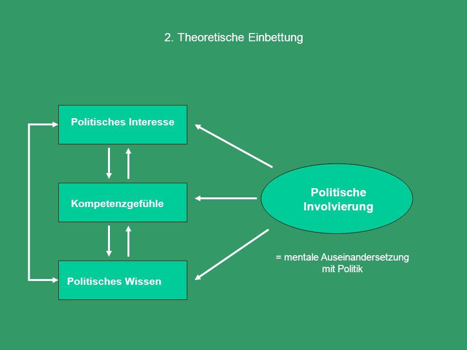 2. Theoretische Einbettung Politisches Interesse Politische Involvierung Politisches Wissen Kompetenzgefühle = mentale Auseinandersetzung mit Politik