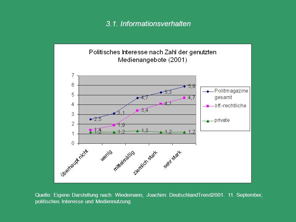 3.1. Informationsverhalten Quelle: Eigene Darstellung nach: Wiedemann, Joachim: DeutschlandTrend2001. 11. September, politisches Interesse und Medienn