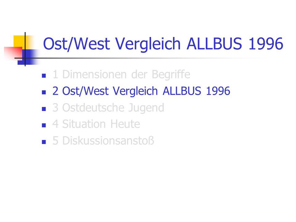 Ost/West Vergleich ALLBUS 1996 1 Dimensionen der Begriffe 2 Ost/West Vergleich ALLBUS 1996 3 Ostdeutsche Jugend 4 Situation Heute 5 Diskussionsanstoß