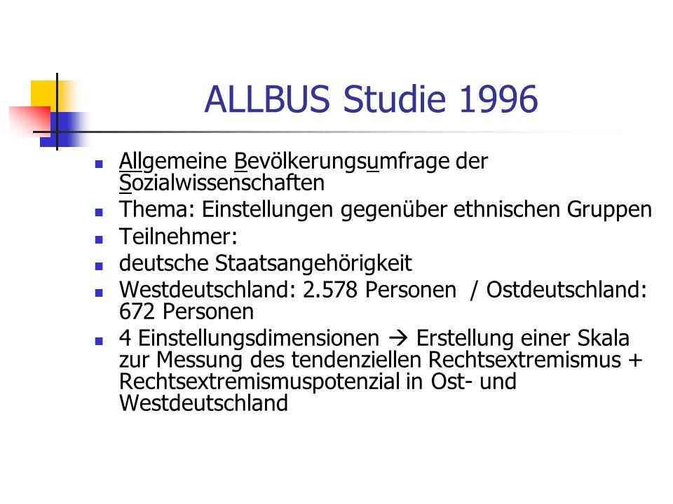 ALLBUS Studie 1996 Allgemeine Bevölkerungsumfrage der Sozialwissenschaften Thema: Einstellungen gegenüber ethnischen Gruppen Teilnehmer: deutsche Staa