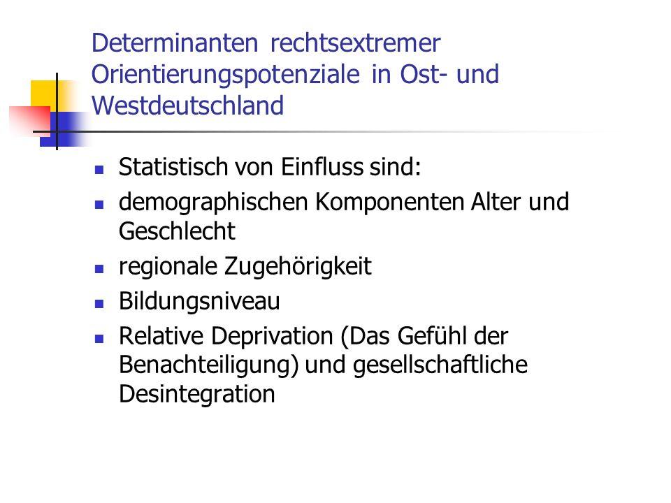 Determinanten rechtsextremer Orientierungspotenziale in Ost- und Westdeutschland Statistisch von Einfluss sind: demographischen Komponenten Alter und Geschlecht regionale Zugehörigkeit Bildungsniveau Relative Deprivation (Das Gefühl der Benachteiligung) und gesellschaftliche Desintegration