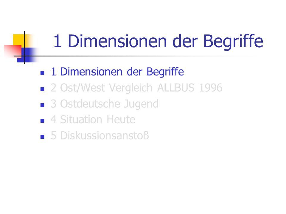 Dimensionen der Begriffe Ethnozentrismus Ausländerfeindlichkeit vs.
