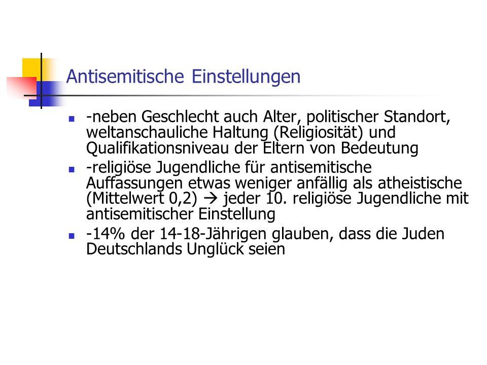 Antisemitische Einstellungen -neben Geschlecht auch Alter, politischer Standort, weltanschauliche Haltung (Religiosität) und Qualifikationsniveau der Eltern von Bedeutung -religiöse Jugendliche für antisemitische Auffassungen etwas weniger anfällig als atheistische (Mittelwert 0,2) jeder 10.