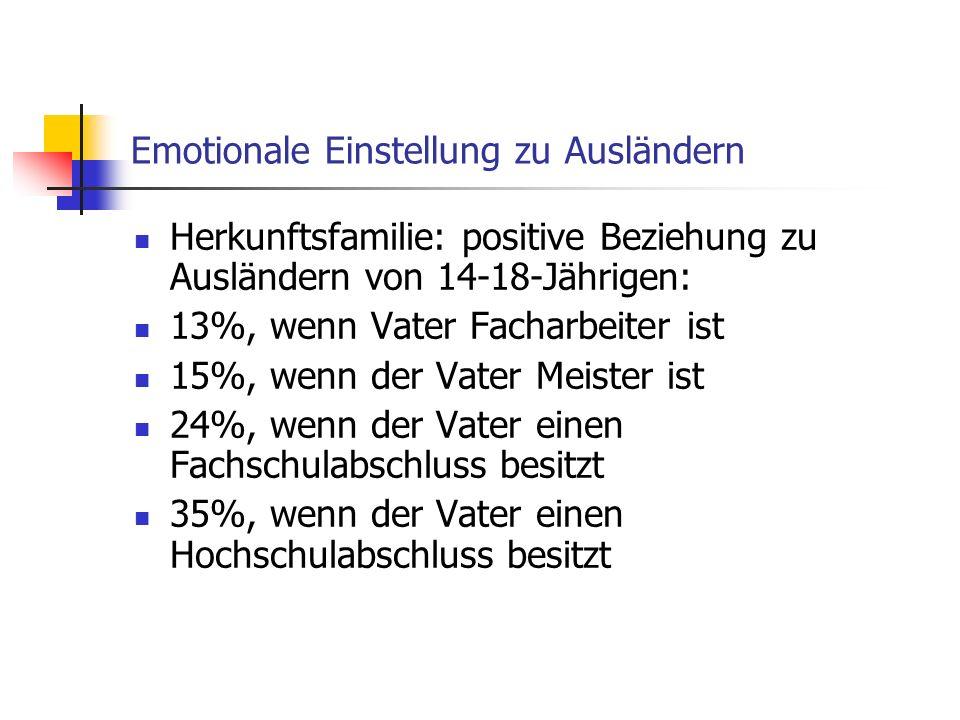 Herkunftsfamilie: positive Beziehung zu Ausländern von 14-18-Jährigen: 13%, wenn Vater Facharbeiter ist 15%, wenn der Vater Meister ist 24%, wenn der