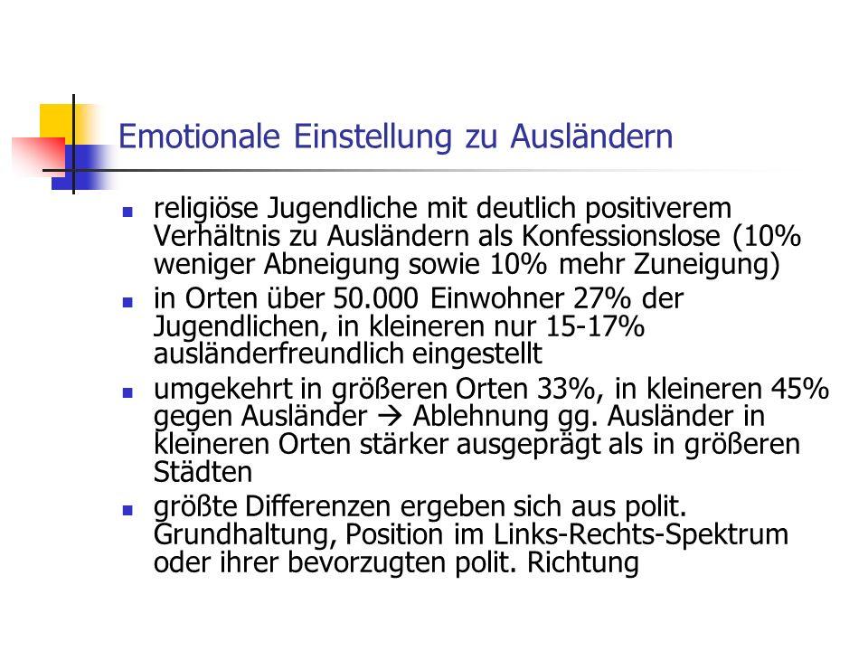 Emotionale Einstellung zu Ausländern religiöse Jugendliche mit deutlich positiverem Verhältnis zu Ausländern als Konfessionslose (10% weniger Abneigung sowie 10% mehr Zuneigung) in Orten über 50.000 Einwohner 27% der Jugendlichen, in kleineren nur 15-17% ausländerfreundlich eingestellt umgekehrt in größeren Orten 33%, in kleineren 45% gegen Ausländer Ablehnung gg.