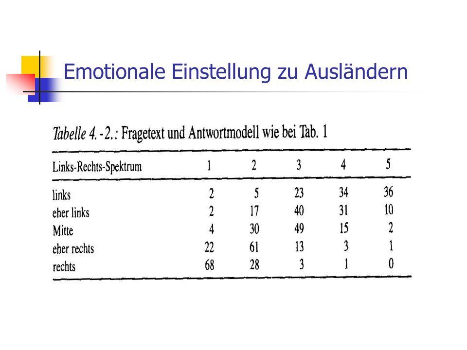 Emotionale Einstellung zu Ausländern
