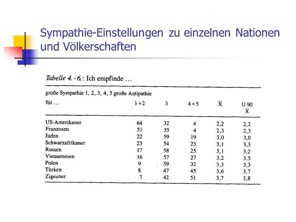 Sympathie-Einstellungen zu einzelnen Nationen und Völkerschaften
