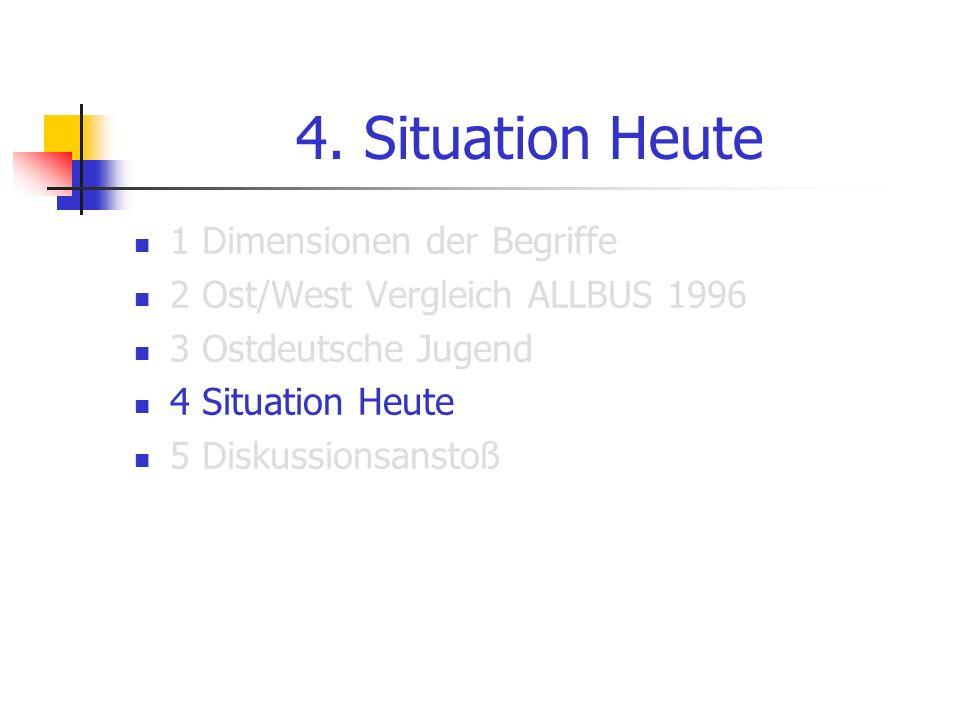 4. Situation Heute 1 Dimensionen der Begriffe 2 Ost/West Vergleich ALLBUS 1996 3 Ostdeutsche Jugend 4 Situation Heute 5 Diskussionsanstoß
