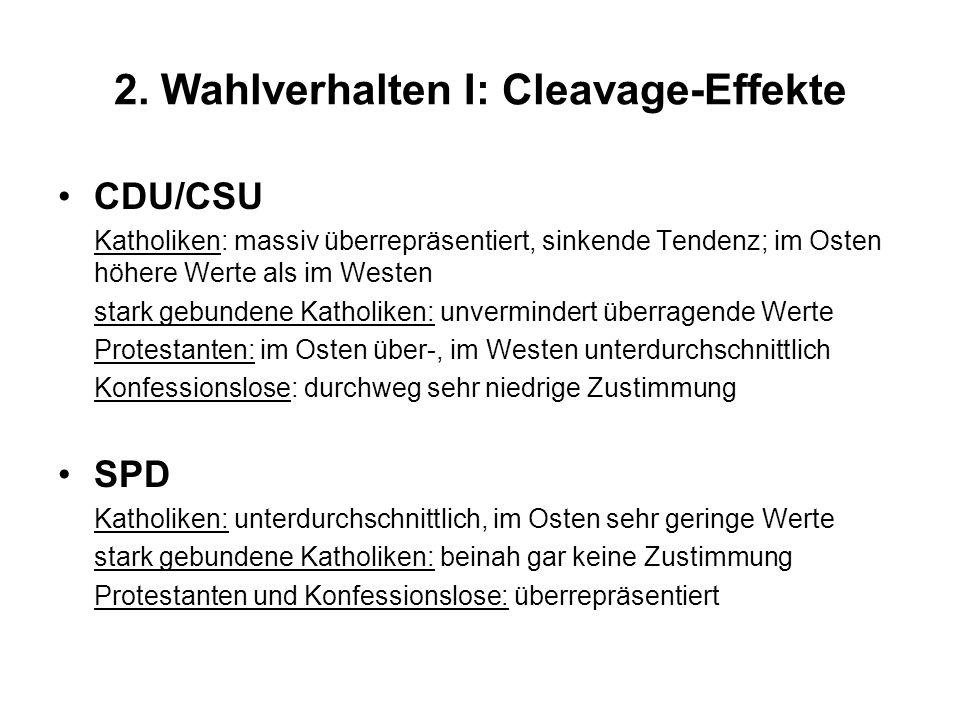 2. Wahlverhalten I: Cleavage-Effekte CDU/CSU Katholiken: massiv überrepräsentiert, sinkende Tendenz; im Osten höhere Werte als im Westen stark gebunde