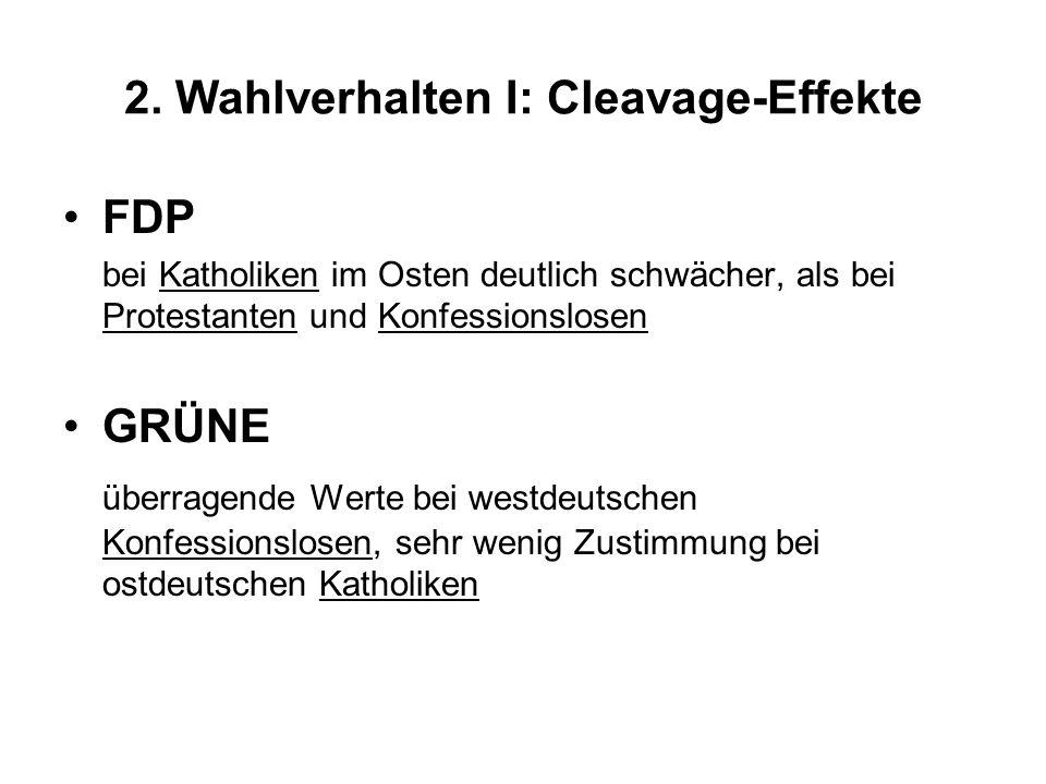 2. Wahlverhalten I: Cleavage-Effekte FDP bei Katholiken im Osten deutlich schwächer, als bei Protestanten und Konfessionslosen GRÜNE überragende Werte