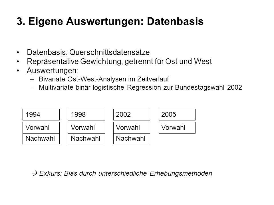 3. Eigene Auswertungen: Datenbasis Datenbasis: Querschnittsdatensätze Repräsentative Gewichtung, getrennt für Ost und West Auswertungen: –Bivariate Os