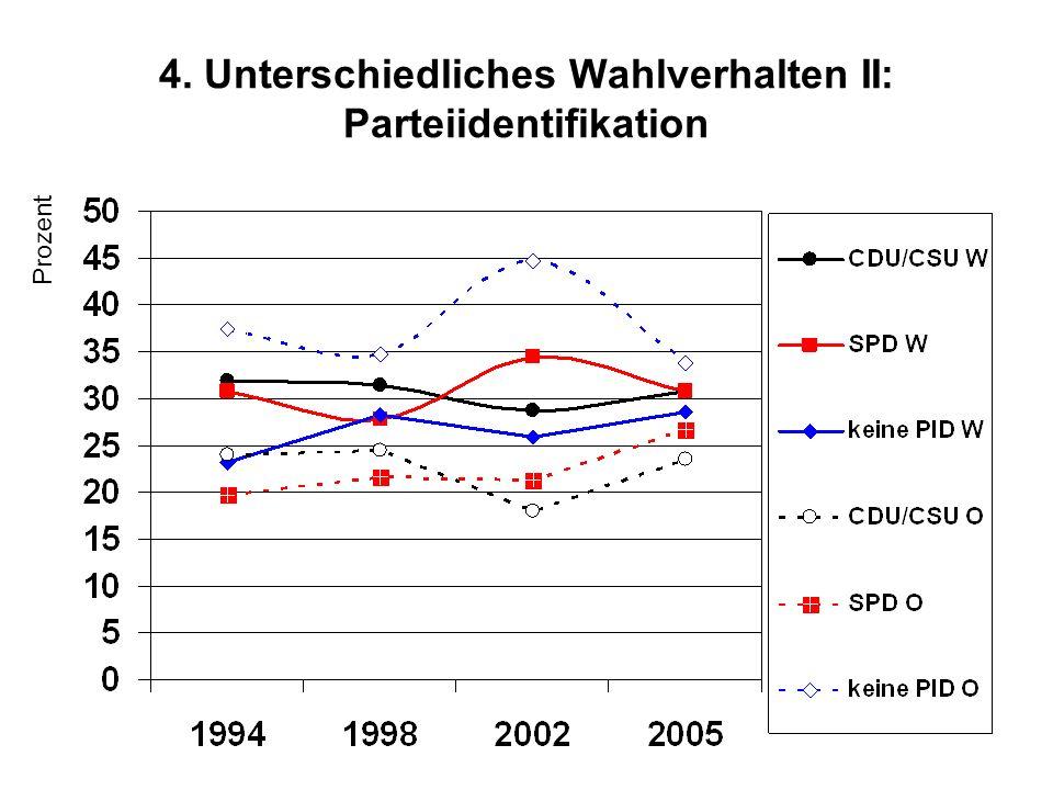 4. Unterschiedliches Wahlverhalten II: Parteiidentifikation Prozent