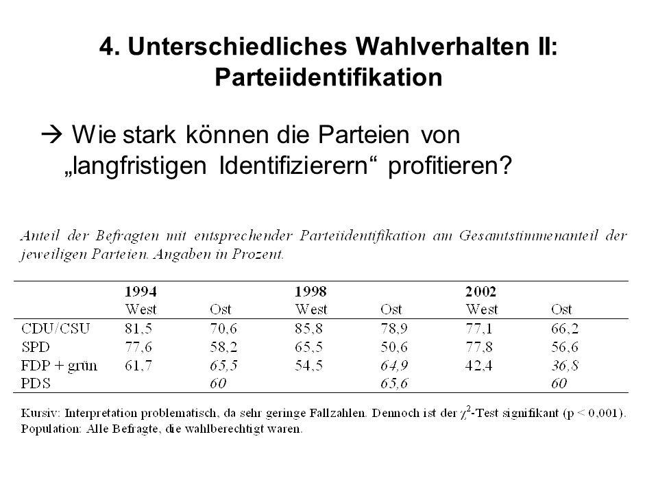 4. Unterschiedliches Wahlverhalten II: Parteiidentifikation Wie stark können die Parteien von langfristigen Identifizierern profitieren?