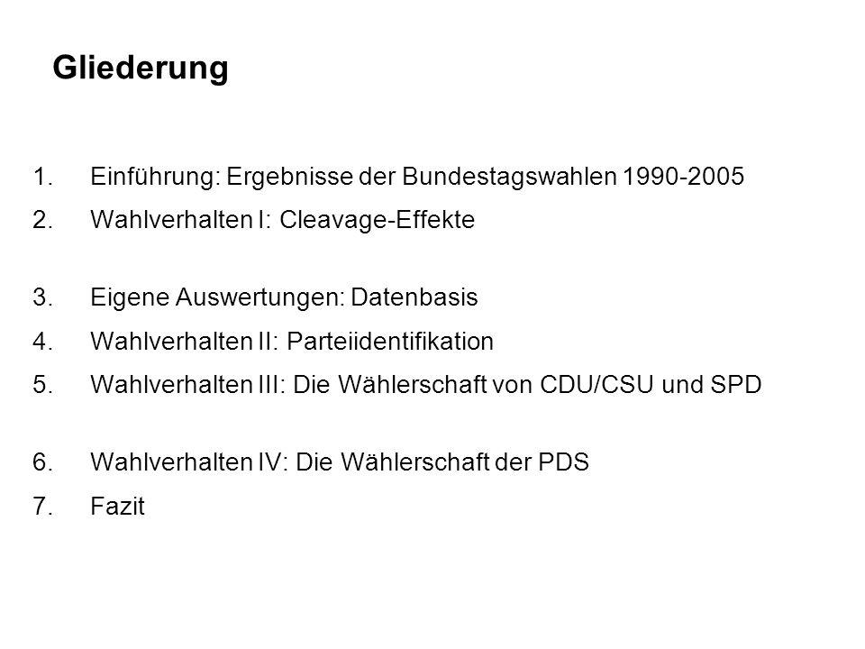 Gliederung 1.Einführung: Ergebnisse der Bundestagswahlen 1990-2005 2.Wahlverhalten I: Cleavage-Effekte 3.Eigene Auswertungen: Datenbasis 4.Wahlverhalt