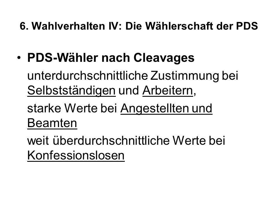 6. Wahlverhalten IV: Die Wählerschaft der PDS PDS-Wähler nach Cleavages unterdurchschnittliche Zustimmung bei Selbstständigen und Arbeitern, starke We