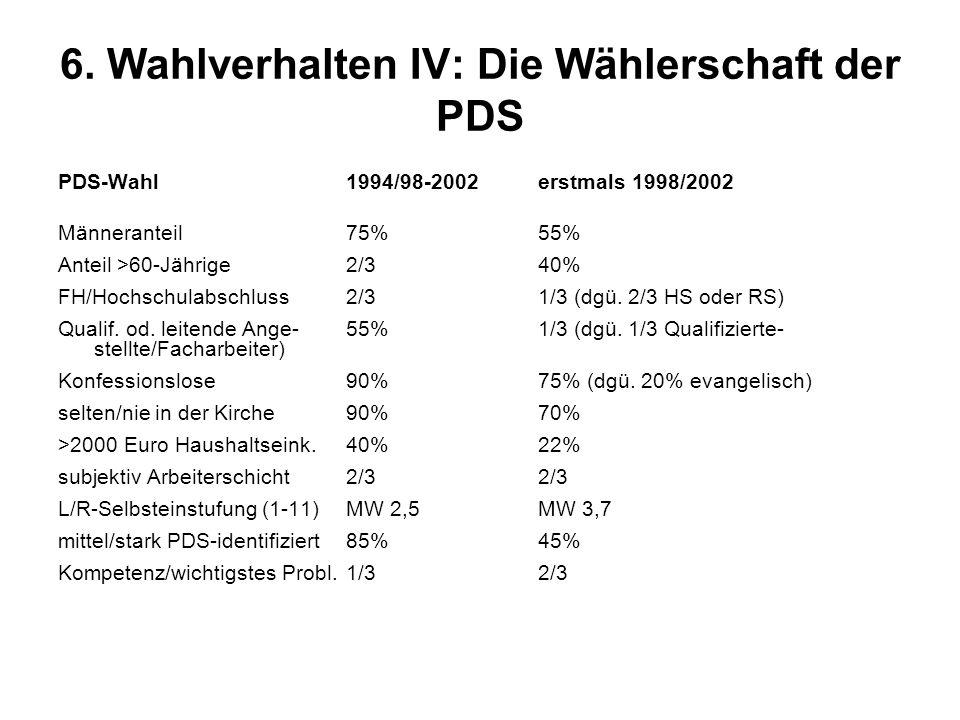 6. Wahlverhalten IV: Die Wählerschaft der PDS PDS-Wahl 1994/98-2002erstmals 1998/2002 Männeranteil75%55% Anteil >60-Jährige 2/3 40% FH/Hochschulabschl