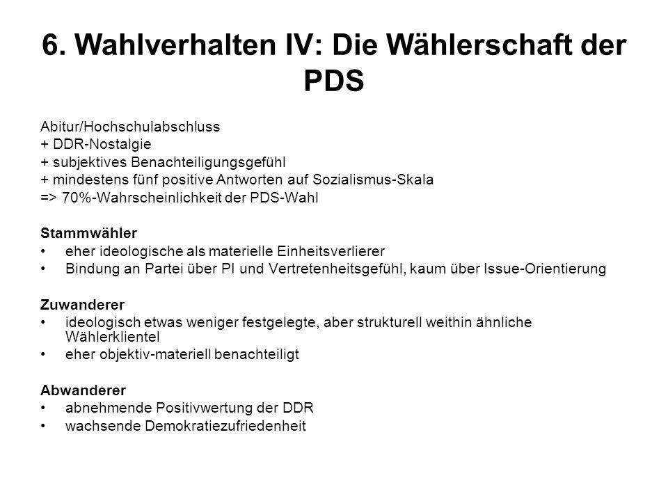 6. Wahlverhalten IV: Die Wählerschaft der PDS Abitur/Hochschulabschluss + DDR-Nostalgie + subjektives Benachteiligungsgefühl + mindestens fünf positiv