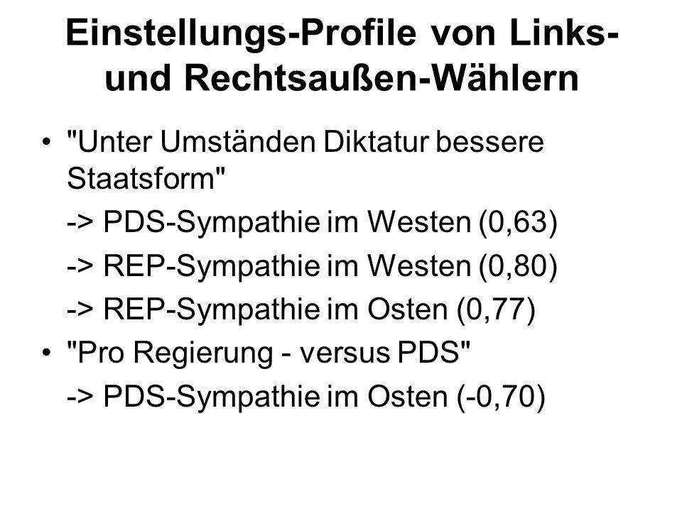 Einstellungs-Profile von Links- und Rechtsaußen-Wählern