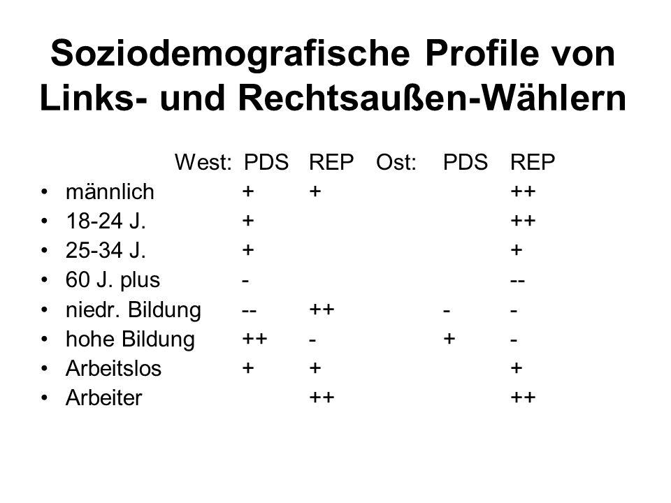 Soziodemografische Profile von Links- und Rechtsaußen-Wählern West: PDS REPOst:PDS REP männlich++++ 18-24 J.+++ 25-34 J.++ 60 J. plus--- niedr. Bildun