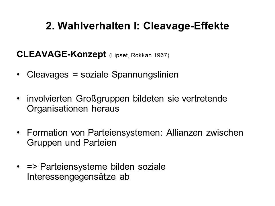 2. Wahlverhalten I: Cleavage-Effekte CLEAVAGE-Konzept (Lipset, Rokkan 1967) Cleavages = soziale Spannungslinien involvierten Großgruppen bildeten sie
