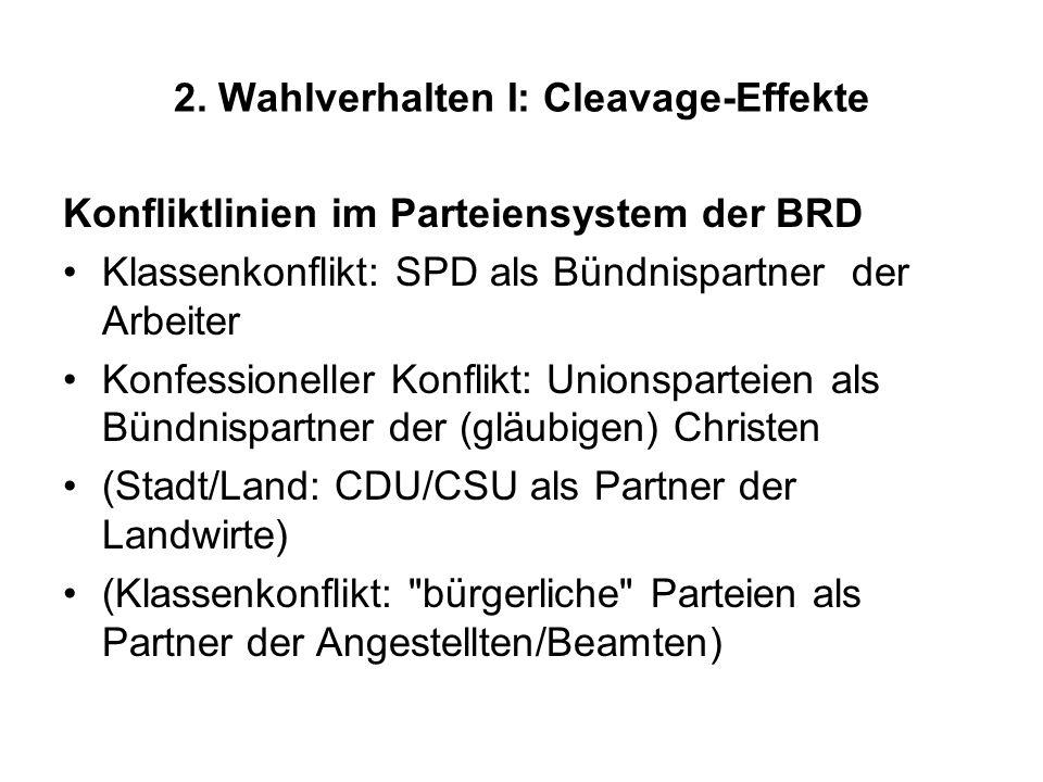 2. Wahlverhalten I: Cleavage-Effekte Konfliktlinien im Parteiensystem der BRD Klassenkonflikt: SPD als Bündnispartner der Arbeiter Konfessioneller Kon
