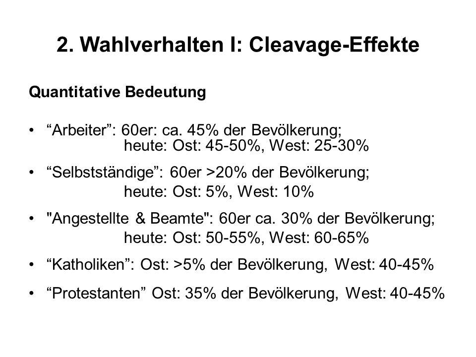 2. Wahlverhalten I: Cleavage-Effekte Quantitative Bedeutung Arbeiter: 60er: ca. 45% der Bevölkerung; heute: Ost: 45-50%, West: 25-30% Selbstständige: