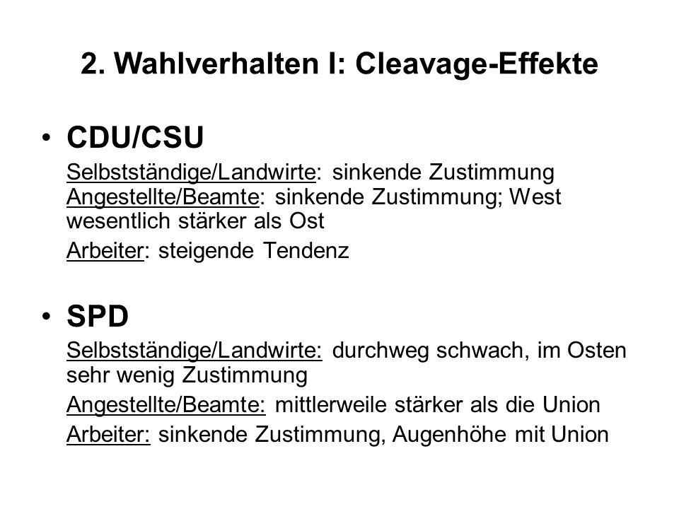 2. Wahlverhalten I: Cleavage-Effekte CDU/CSU Selbstständige/Landwirte: sinkende Zustimmung Angestellte/Beamte: sinkende Zustimmung; West wesentlich st