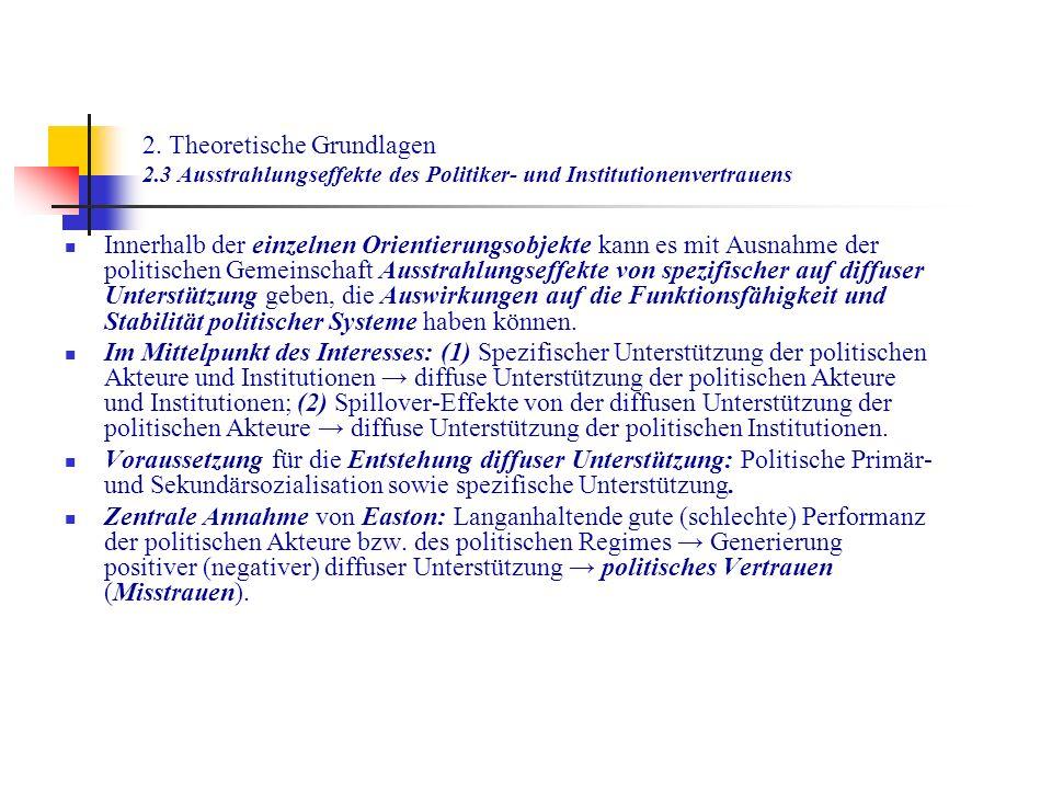 2. Theoretische Grundlagen 2.3 Ausstrahlungseffekte des Politiker- und Institutionenvertrauens Innerhalb der einzelnen Orientierungsobjekte kann es mi